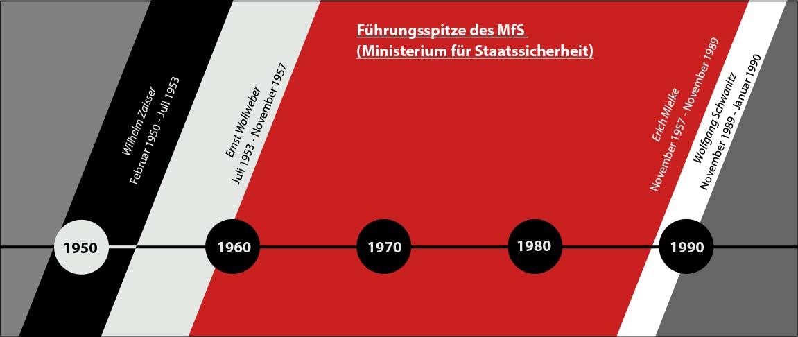 210115_Politik macht Geschichte_Führungsspitze der MfS_Zeitstrahl_Zeichenfläche 1